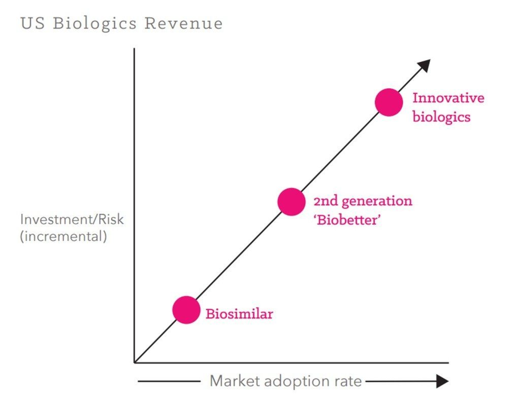biobetters risks and investments