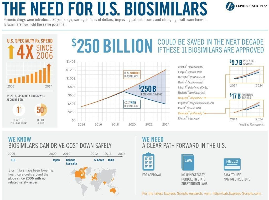 need for biosimilars