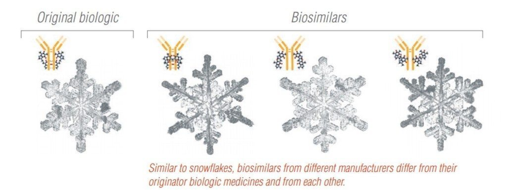 Original vs biosimilar