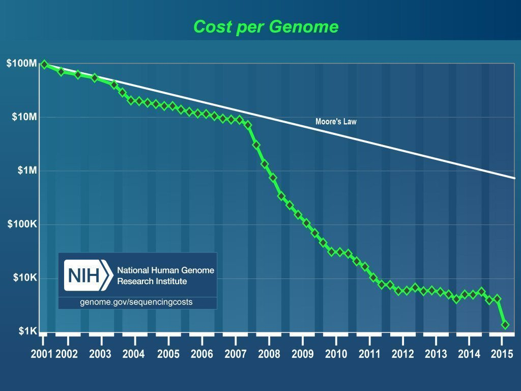 Genome_sequencing_costs