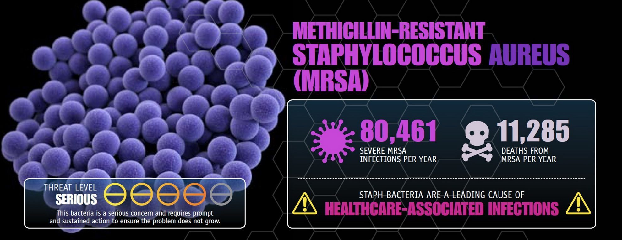 MRSA threat