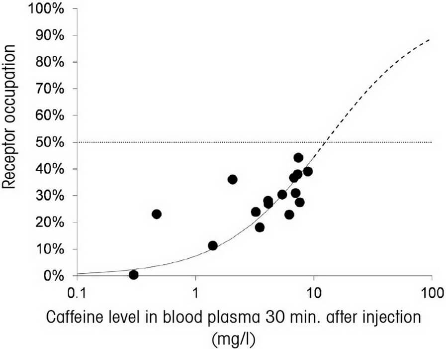caffeine in blood